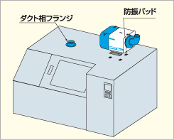 4箇所の穴の上に付属の防振パッドを敷き、その上から本体を架台の穴に合わせて据え付け、ボルトナットで締め付けて下さい。その後、ダクト相フランジ用の穴を開けてフランジをセットし、ボルトナットで締め付けて下さい。