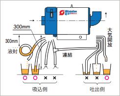 ドレンの排出をよくするため、ドレンチューブの配管は下記のようにして下さい。